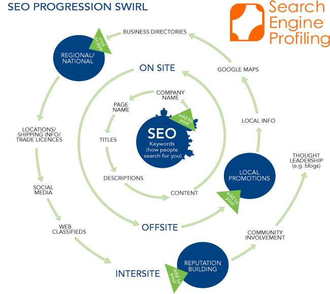 search engine optimization seo search engine profiling